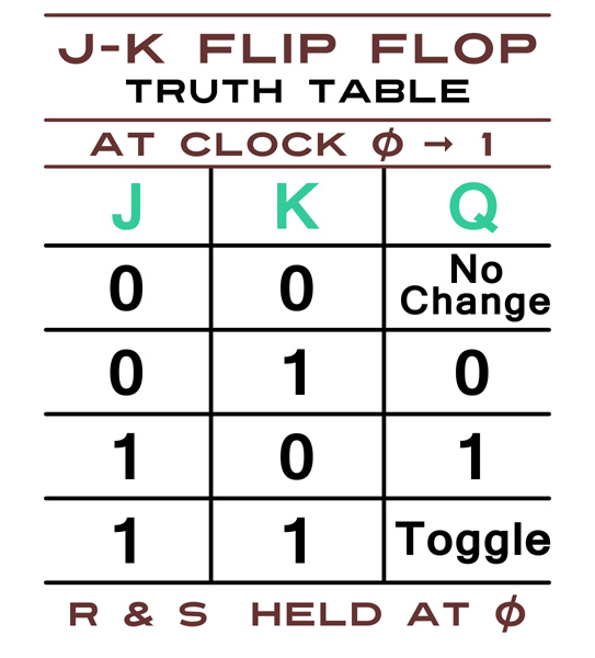 J/K Flip Flop Truth Table (RS held low)