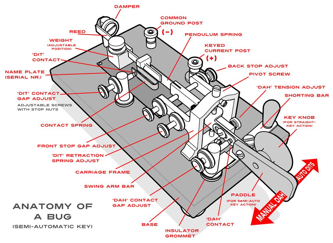 Telegraph Bug