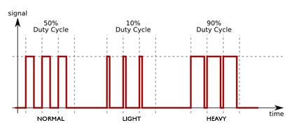 Morse Code Weighting Duty Cycle